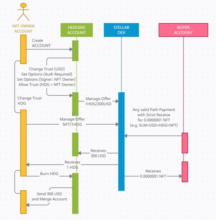 SDEX NFT Diagram